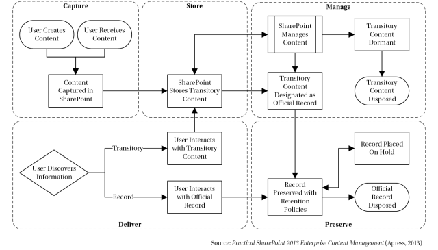 Content Life Cycle Model